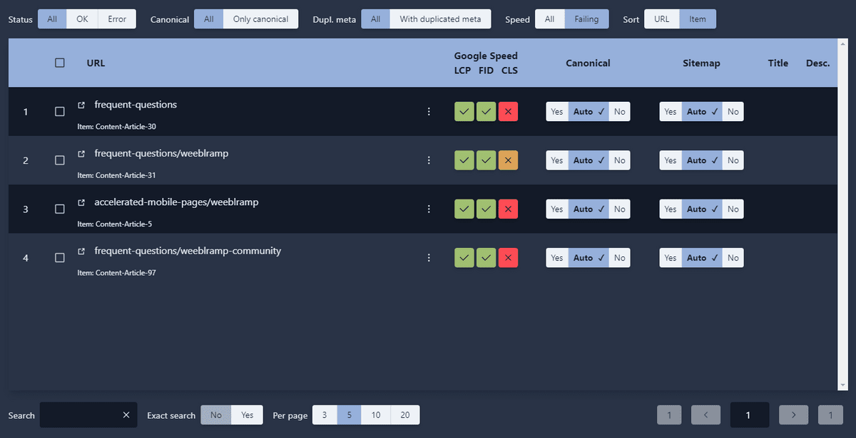 4SEO admin panel showing a list of pages failing Google Core Web Vitals speed test